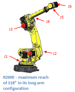 r20006axis