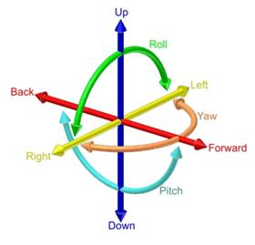 six-axis