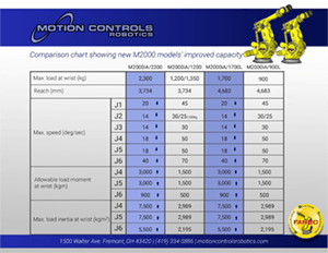 To review the changes in the new M2000 models use this comparison chart.