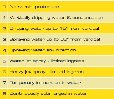 water ingress protection